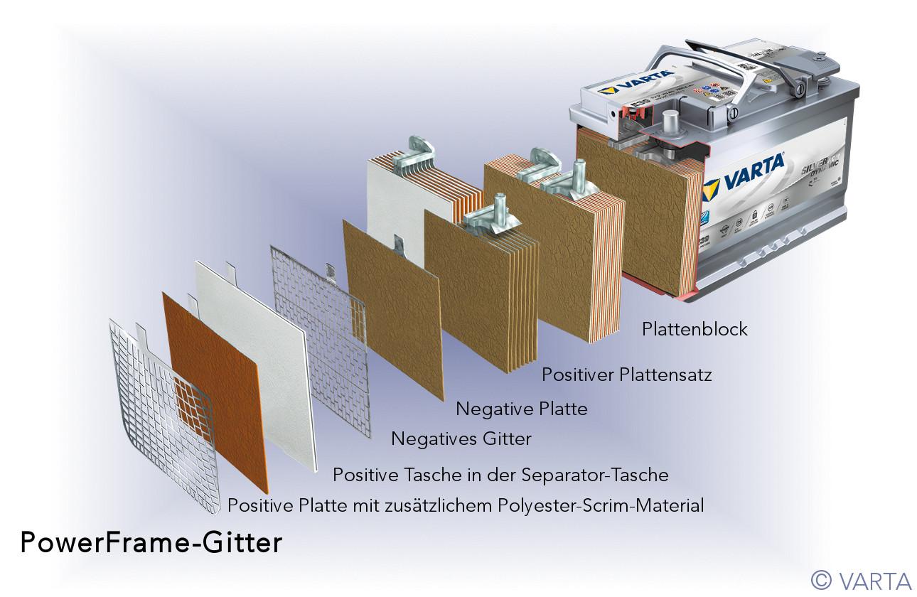 PowerFrame®-Gitter ist das Merkmal einer Top-Batterie